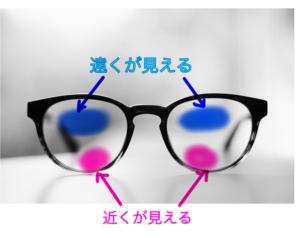遠近両用メガネの構造